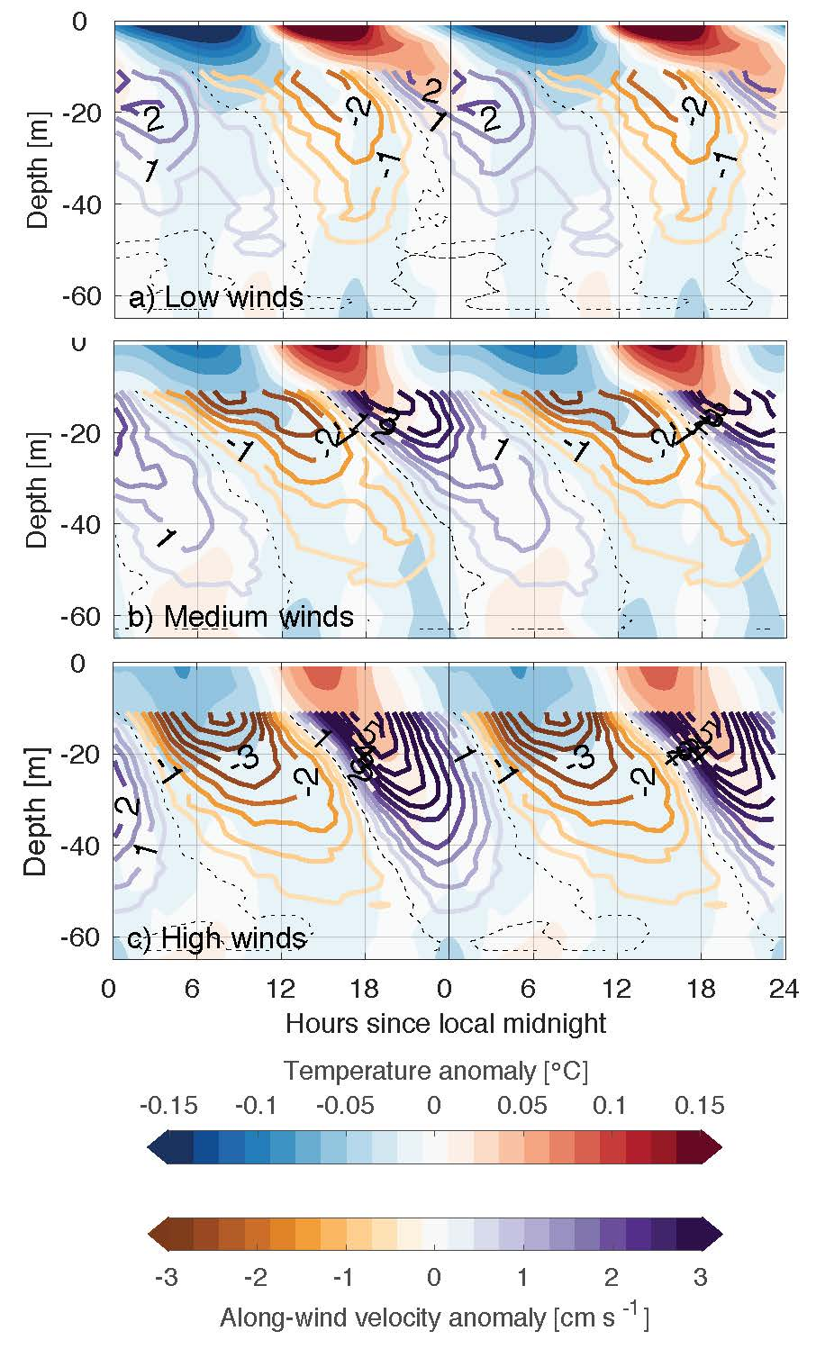 Diurnal composites of temperature and velocity for each tertile of daily mean wind speeds at 2S, 140W. Tertiles are: a) [2.35,5.60] m/s; b) [5.60,6.83] m/s; and c) [6.83,9.28] m/s. The diurnal jet appears to be stronger and deeper under higher wind conditions. From Masich et al., 2021.