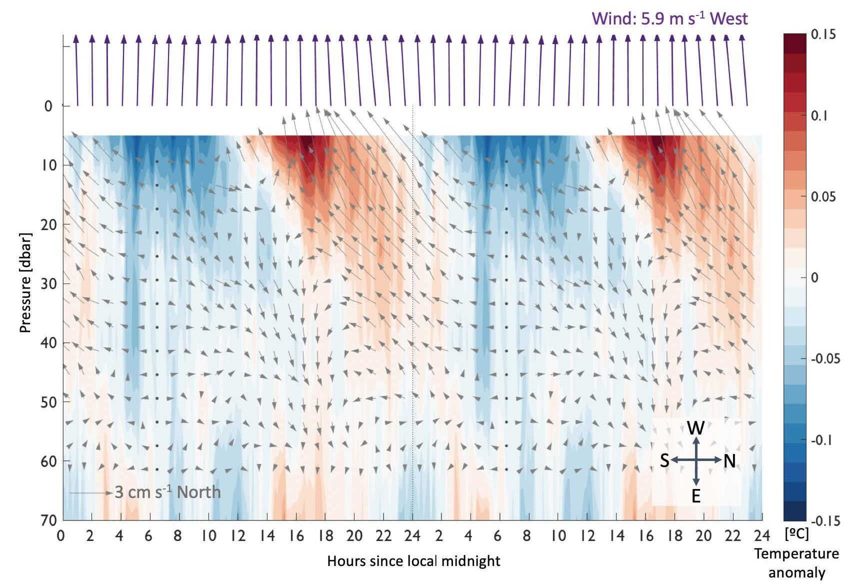 Diurnal anomalies in temperature and ocean current at 0, 155W. Daytime heating (red contours) coincides with daytime currents (grey arrows; shown with respect to the 6:30 am profile) that strengthen and turn towards the direction of the wind (purple arrows). These diurnal anomalies propagate downwards into the evening.