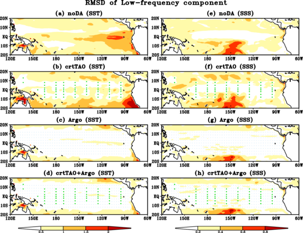 Root mean square differences (RMSD) of low-frequency (a-d) SST (unit: °C) and (e-h) SSS (unit: psu) with respect to Nature Run in (a, e) noDA, (b, f) crtTAO, (c, g) Argo and (d, h) crtTAO+Argo. The green squares in (b, d, f, h) and the small blue dots in (c, d, g, h) indicate where TAO/TRITON buoys and Argo floats are located, respectively.