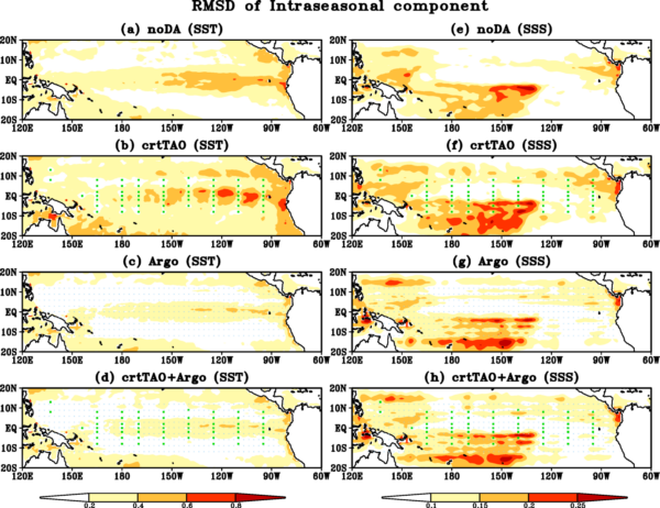 Root mean square differences (RMSD) for the intraseasonal component (a-d) SST (unit: °C) and (e-h) SSS (unit: psu) with respect to Nature Run in (a, e) noDA, (b, f) crtTAO, (c, g) Argo and (d, h) crtTAO+Argo. The green squares in (b, d, f, h) and the small blue dots in (c, d, g, h) indicate where TAO/TRITON buoys and Argo floats are located, respectively.