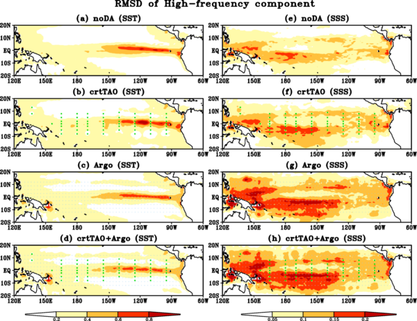 Root mean square differences (RMSD) of high-frequency (a-d) SST (unit: °C) and (e-h) SSS (unit: psu) with respect to Nature Run in (a, e) noDA, (b, f) crtTAO, (c, g) Argo and (d, h) crtTAO+Argo. The green squares in (b, d, f, h) and the small blue dots in (c, d, g, h) indicate where TAO/TRITON buoys and Argo floats are located, respectively.