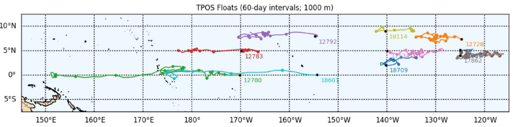 Tracks of 15 floats deployed as part of this project since 2018. The float numbers are shown at the beginning of the tracks, and the dots along the tracks are shown at 60 day intervals.