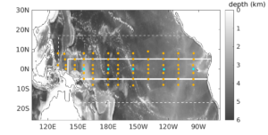 Model domain with bathymetry. Dashed white lines bound the region in which observations were assimilated. TAO moorings are shown as orange and blue markers, with the blue ones indicating the moorings that were used for the plots in Figure 2. The mooring data were not assimilated but are used for independent comparisons.