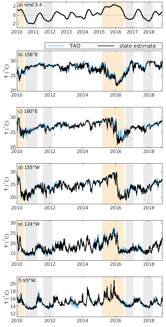 (a) Niño 3.4 index anomalies over the period 2010-2019 and (b-f) daily averaged temperatures at 100 m from the state estimate (black) and TAO observations (blue) at five moorings on the equator with longitudes labeled in each panel. The five mooring locations are highlighted in Figure 1. Orange and gray shading indicate periods when the Niño 3.4 anomaly is above 0.4 or below -0.4 for at least 6 months, respectively.