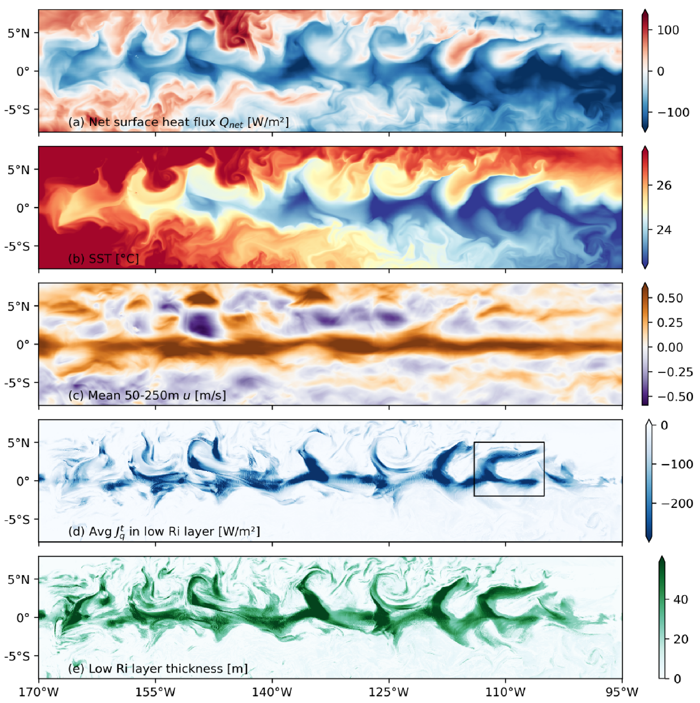 Daily averaged fields for 05 Dec 1995, as modelled in the MITgcm regional simulation of the ECT by Cherian et al. (2021). (a) Net surface heat flux Qnet (negative means heat enters the ocean). (b) SST. (c) Mean zonal velocity between 50- and 250-m. (d) Integrated turbulent heat flux in the low Ri layer (zRi < z < zMLD) normalized by a depth of 50m (e) Thickness of the low Ri layer (where gradient Richardson number is low, below the MLD). The black rectangle in (d) marks the TIW that is studied in detail in Cherian et al.