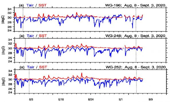 Fig. 3: Time series of air temperature and sea surface temperature observed by three Wave Gliders.