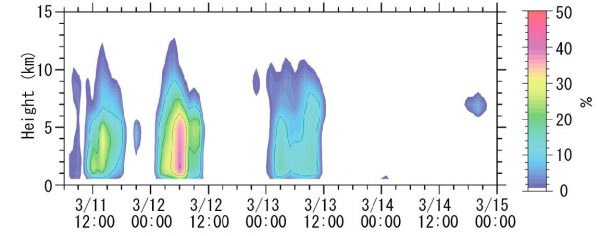 Fig. 5: Percentages of larger echo intensity areas than 10 dB within a 100 km from the R/V Mirai.